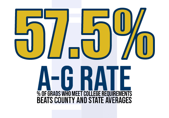 57.5% A-G Rate % of grads who meet college requirements bats county and state averages