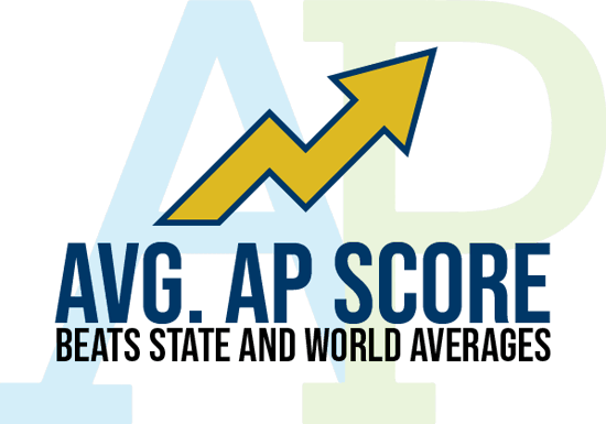 AVG. AP Score beets state and world averages